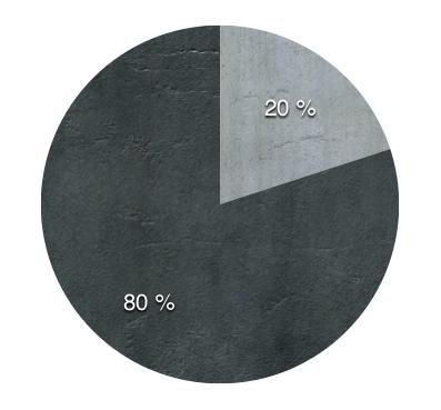 80 percent tovaru mame skladom